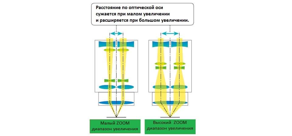 nikon metrology industrial microscopes smz25 18 innovative optical design